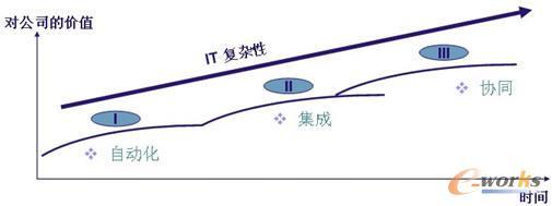 IT战略路线图