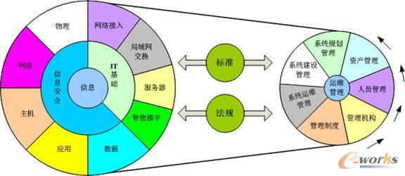 制造企业信息管理与信息安全现状分析