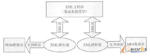 准确的方式实现mbom结构的集成就显得异常重要,本文利用xml作为数据交