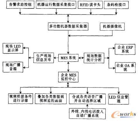 针织制造执行系统工作流程图