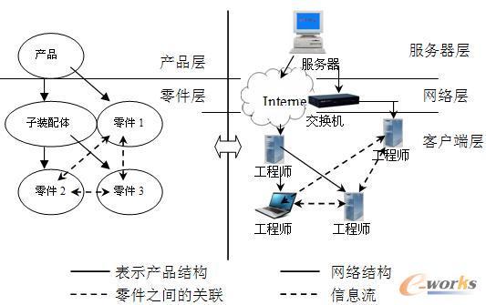 0.引言 传统的设计是由各功能部门独立开展的,资源共享率低,效率不高,随着工业产品设计复杂程度的加深,需求紧迫值提高,CSCW(Computer Supposed Cooperation Work)计算机支持的协同工作概念被提出,可实现不同设计部门或不同企业之间的最大程度的协作和资源共享,降低设计成本[1-2], CSCW在产品开发中的应用,使CAD/CAM技术有了新的突破。现在许多三维CAD软件,可以实现以参数驱动,分工协作,本文以西门子NX软件为设计平台,分析在异地分布的网络环境下,面向Interne