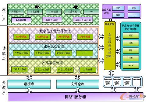 航空发动机制造业pdm系统架构