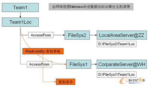 2 实施步骤     3.2.1 系统配置