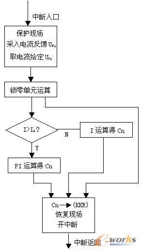 电流环中断服务程序简化框图
