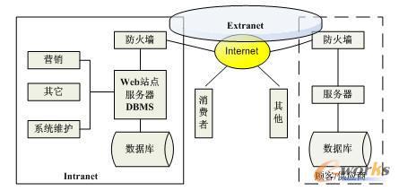 企业电子商务系统组成结构图