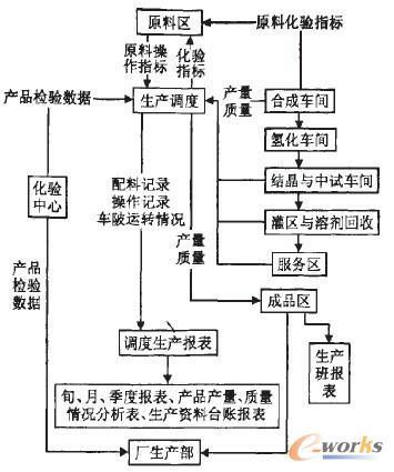 工艺过程的特点,本系统生产管理调度信息流程如图3