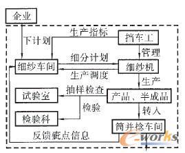 生产车间工作流程图_细纱车间制造执行系统的设计_MES_管理信息化_文章_e-works数字化 ...