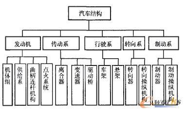 汽车结构图_宝来论坛_太平洋汽车论坛   汽车构造图外壳可