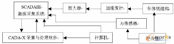 车体钢结构振动模态测试系统构成框图
