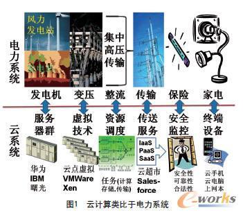 """2009年9月22日,中国电信上海分公司携手emc推出""""e云""""."""