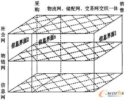 煤炭供应链网络结构见图3.