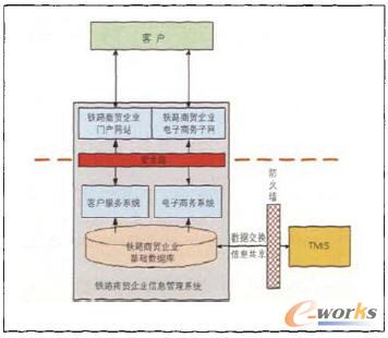 铁路商贸物流企业信息管理技术应用_信息管理