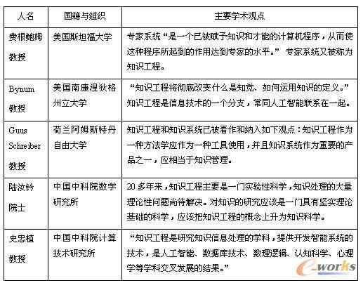 表2  不同的专家学者对于知识工程的学术观点