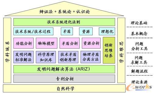 图2 TRIZ的理论体系