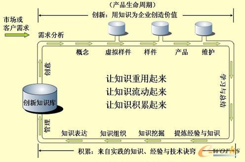 图1 产品全生命周期之知识工程模式