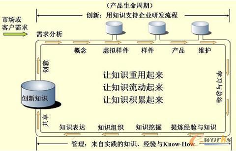图3 产品全生命周期之知识管理模式