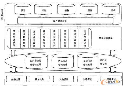 服装企业的PLM客户需求信息模型_PDM\/PLM