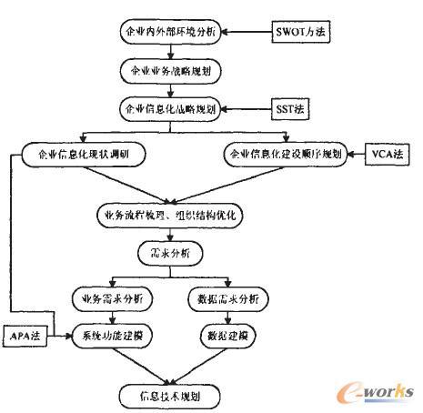 企业组织结构