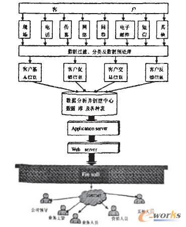 客户关系管理系统数据流程图
