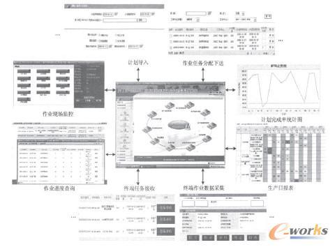 车用空调装配车间集成化生产作业管理系统