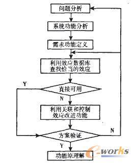 图1应用效应解决问题的过程