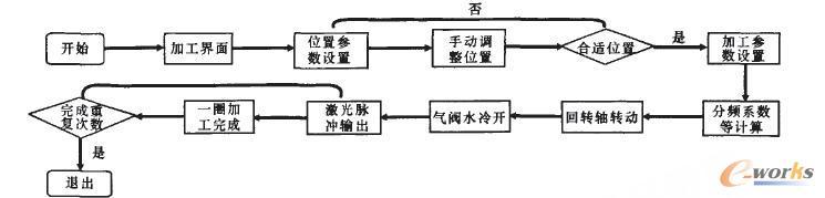 控制系统程序流程图