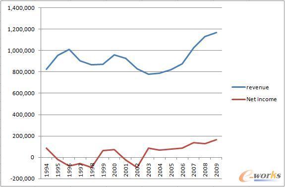 1994年至2009年Sybase公司的营业额与净收入
