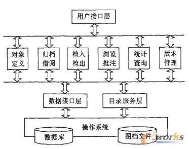 图档管理系统框架
