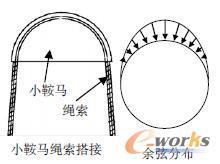 船用 研究 柴油机 强度 300t/图4 模型约束
