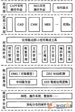 面向mes的装配capp系统设计