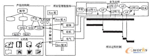 描述集成电路图设计的五个步骤