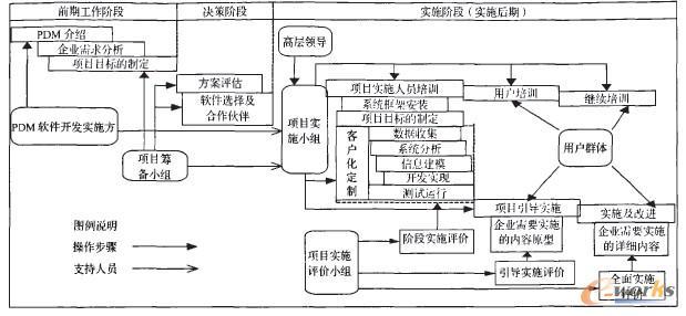 图2为造船生产设计数据管理平台体系结构,系统包括系统支撑层、框架核心层、功能模块及开发工具层、应用工具层及实施层。  图2基于MITPDM3.8生产设计数据管理平台体系架构 底层平台层主要指异构分布的计算机硬件环境、操作系统、网络与通信协议、数据库、中间件等支撑环境。基于J2EE的B/S结构网络化PDM系统以数据服务端、应用服务端和客户端构成三层架构体系架构,以客户端零配置的WEB方式实现了网络化产品数据管理的核心部分。PDM应用组件实际上就是由调用PDM基础服务的一组程序(界面)组成并能够完成一定应用功