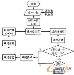 生产车间工作流程图_轮胎生产过程MES系统研究与应用 -cyrilrabbit-信息化博客