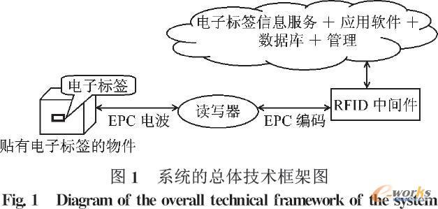 系统的总体技术框架图