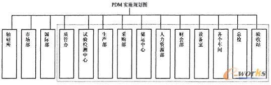 具体可见下面的pdm实施规划图