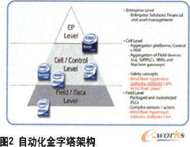 """呈现出一种""""自动化金字塔""""的层次结构(如图2所示)"""