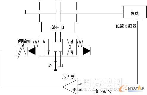 模糊pid控制在非连续液压伺服系统中的应用图片