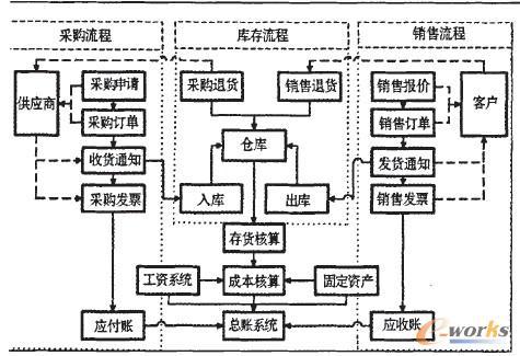 系統總體應用結構圖