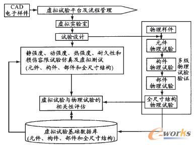 图2飞机结构强度虚拟试验总体平台框架