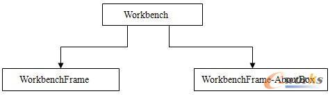 图1 Workbench系统主体结构图