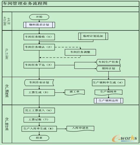 车间管理业务流程图