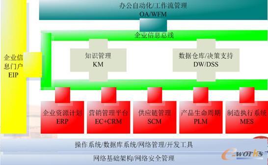 未来陕汽it系统整体架构