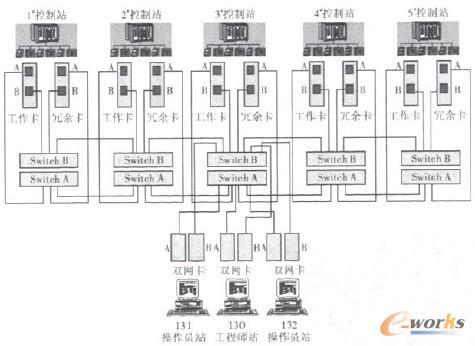 基于ae2000a生产过程装置的单到多dcs控制系统设计