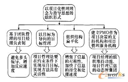 项目管理组织结构的显著特点包括:基于团队管理的