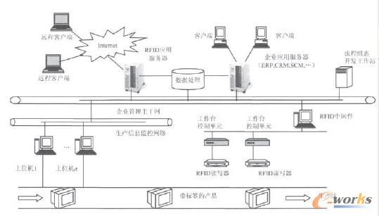 生产线上RFID应用系统架构