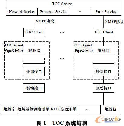 TOC系统结构