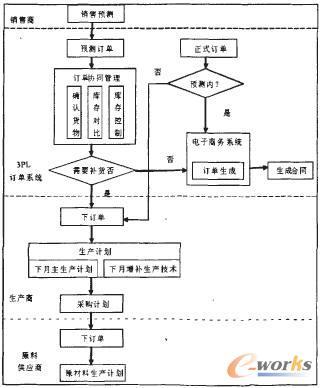 第三方物流业务流程_基于供应链协调的第三方物流信息平台设计_SCM及物流_管理信息化 ...