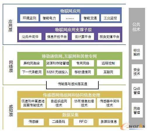 物联网技术框架与标准体系