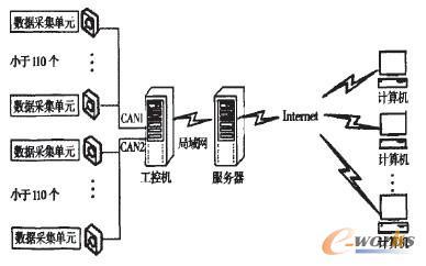 工控机通过can通信适配卡从can总线接收数据