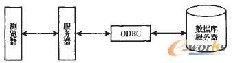 ASP网络数据库结构